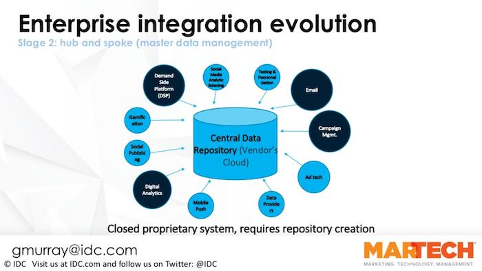 enterprise MarTech integration evolution - Stage 2, central data hub