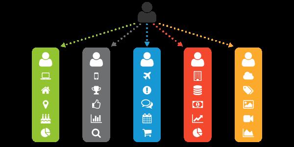customer_data_silos
