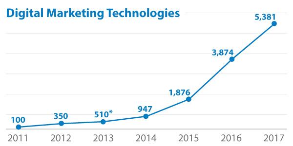 Tecnologías de marketing digital de gestión de etiquetas