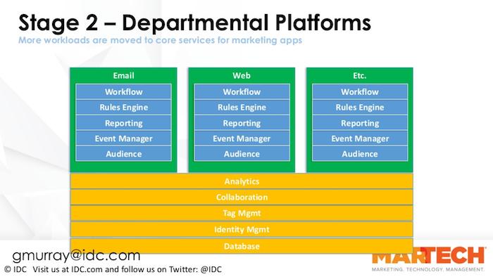 Departmental MarTech platforms - evolving to enterprise orchestration