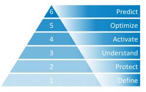 data maturity pyramid