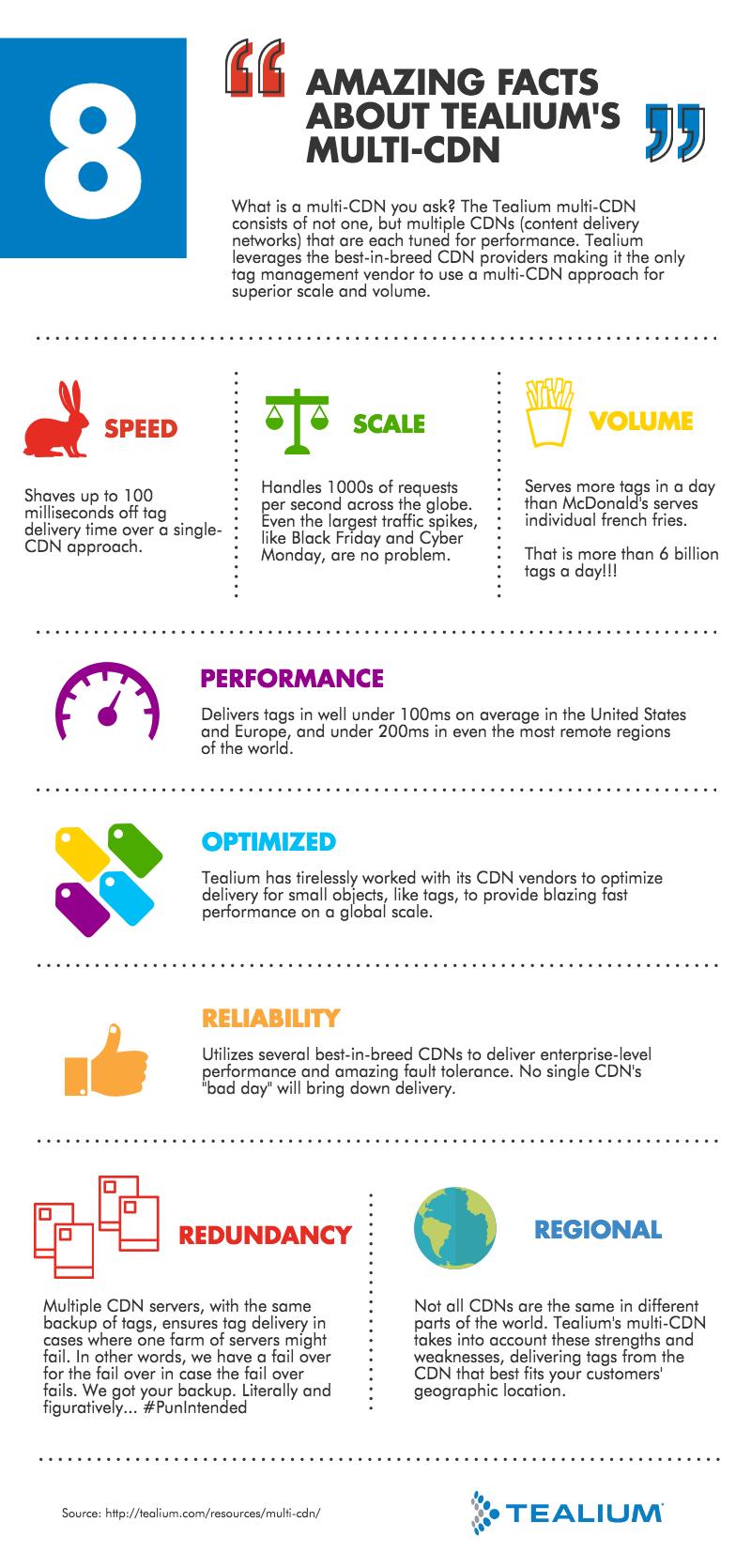 8 Amazing Facts about Tealium's Multi-CDN