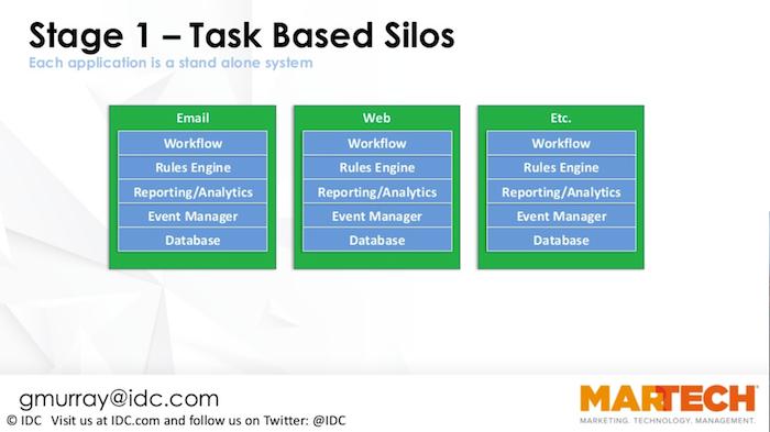 Stage 1 Task Based MarTech Silos