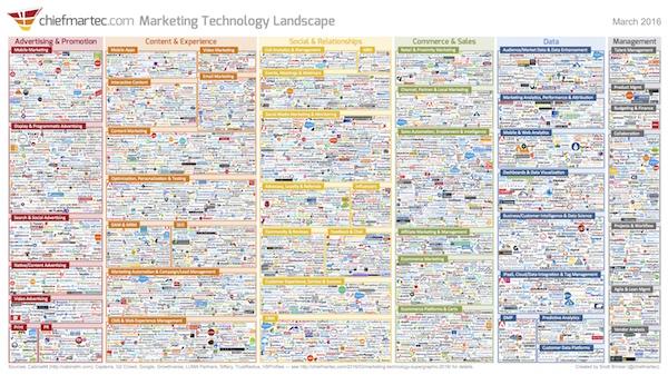 Marketing Supergraphic 2016