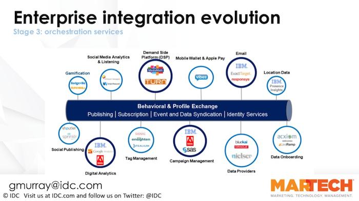 Customer Behavior & Profiling/Identity at center - MarTech enterprise orchestration
