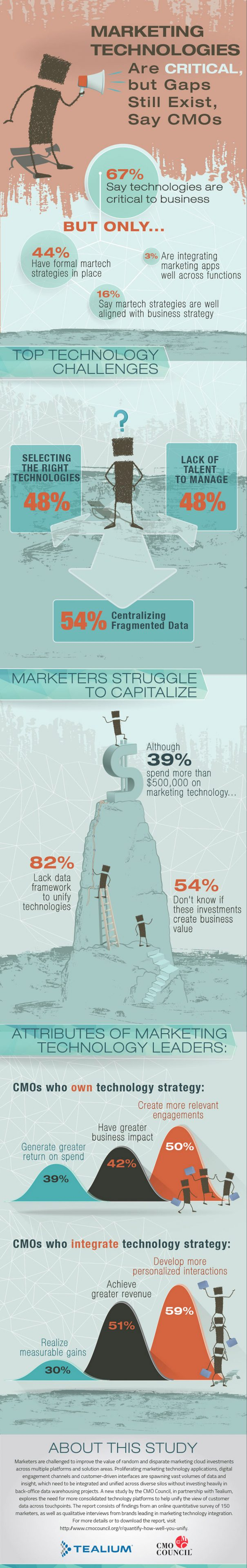 marketing_tech_critical_but_gaps_exist