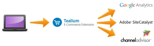 Tealium E-Commerce Extension