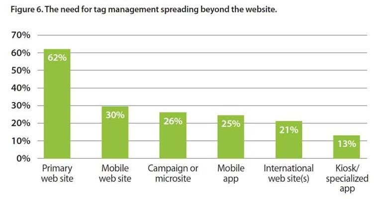 tag management extends chart