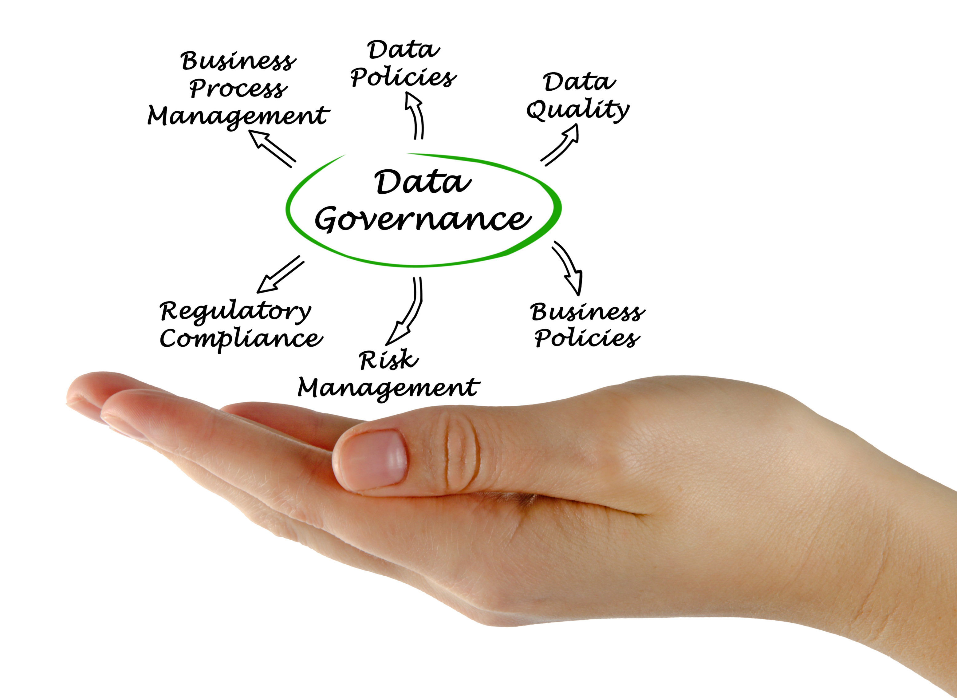 3 Tips to Ensuring Data Governance Compliance and Success