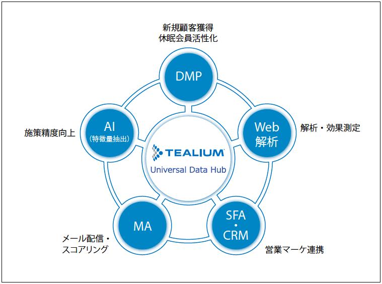 ■Tealium UDH導入によるNECの顧客データ連携イメージ