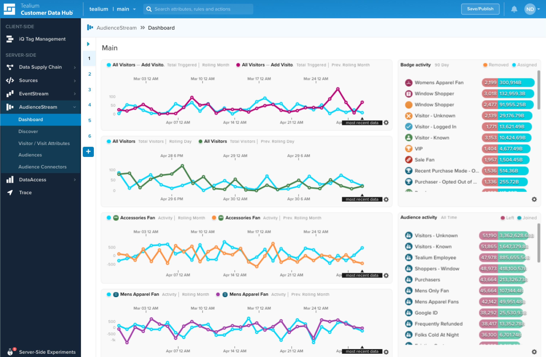 Tealium Universal Data Hub Dashboard Screenshot