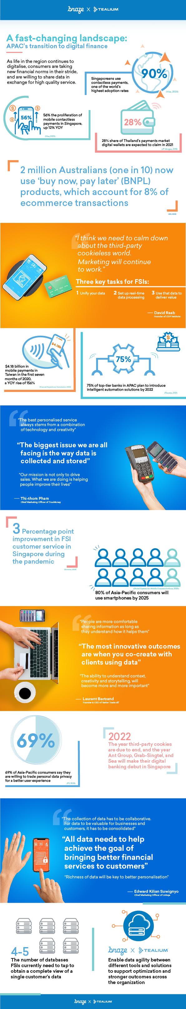 APAC FSI Infographic